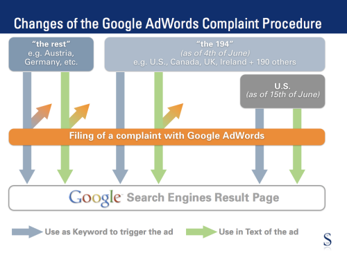 Changes of Google AdWords Policy