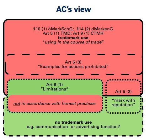 ACs view
